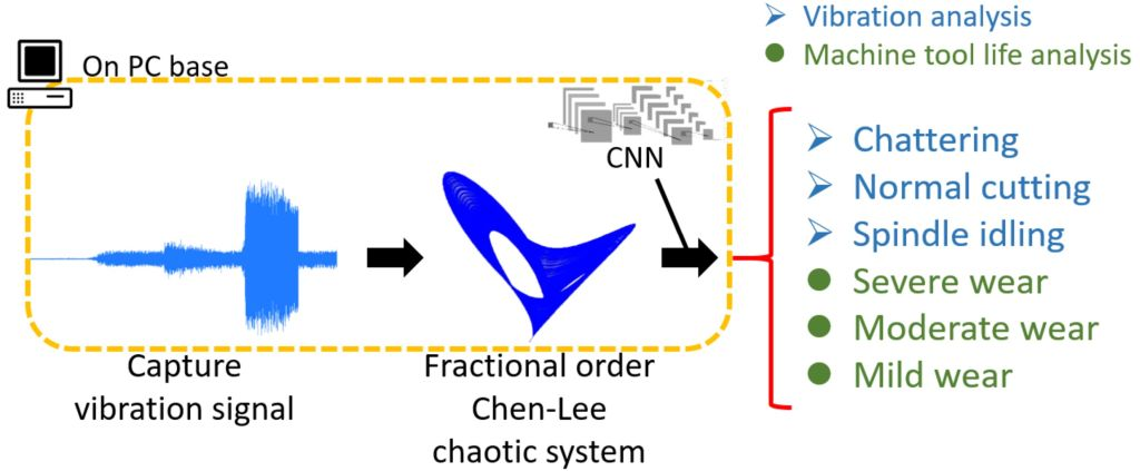 Application of Intelligent Fractional-order Chaos Mapping for Machine Tool Cutting States Monitoring and Prediction