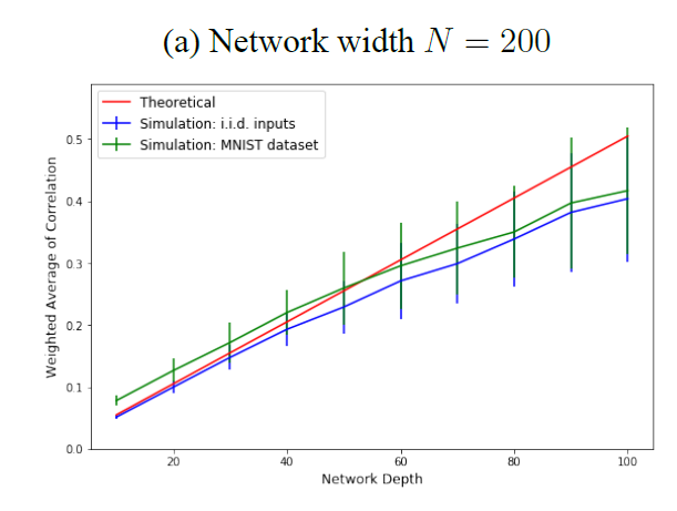 Vanishing Node: Another Phenomenon That Makes Training Deep Neural Network Difficult