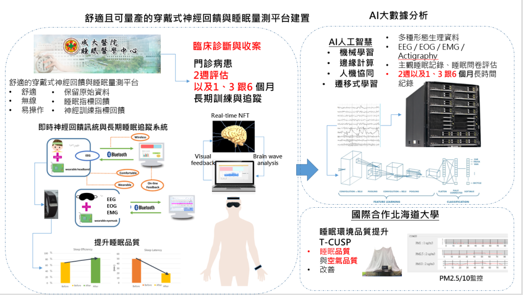 Development of Intelligent Neurofeedback Training and Sleep Enhancement System