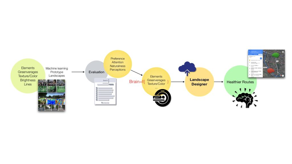 Smart Evaluation System of Landscape Health Benefits