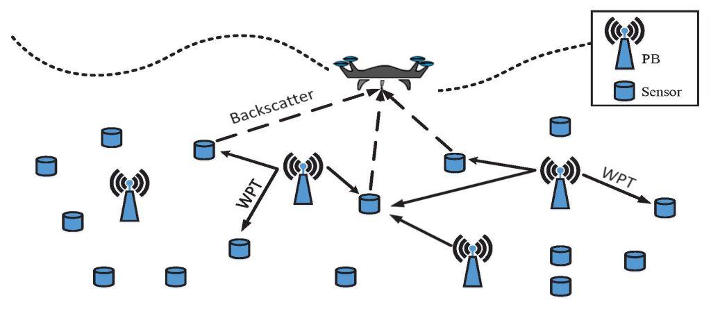 Trajectory Planning for UAV Data Gathering