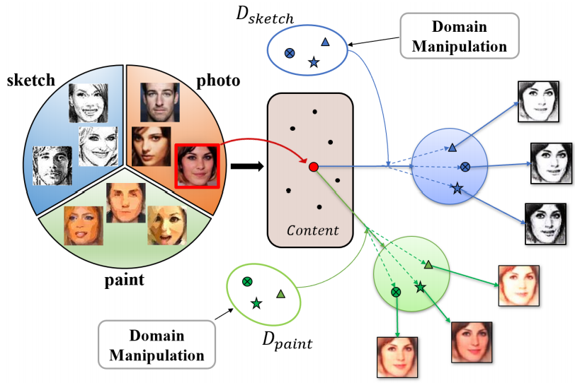 Learning Deep Disentangled Representation for Cross-Domain Image Generation and Recognition