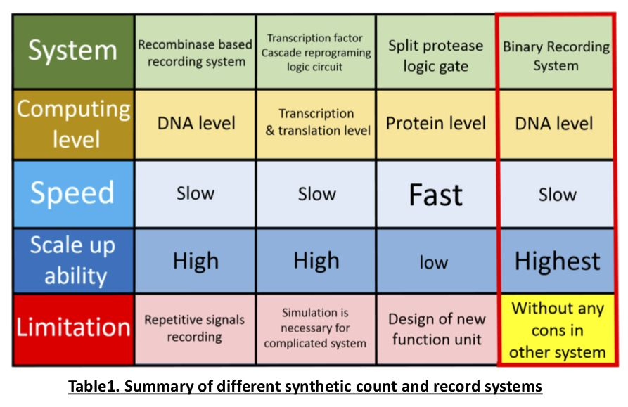 A synthetic cellular counter engineered from yeast mating-type switch system