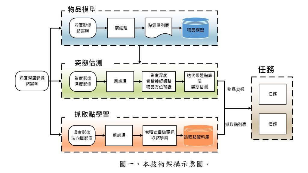 Design and Implementation of Service Robot and Its Pose Estimation and Grasping Point Learning Scheme
