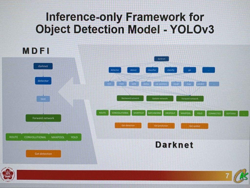 Micro-Darknet for Inference