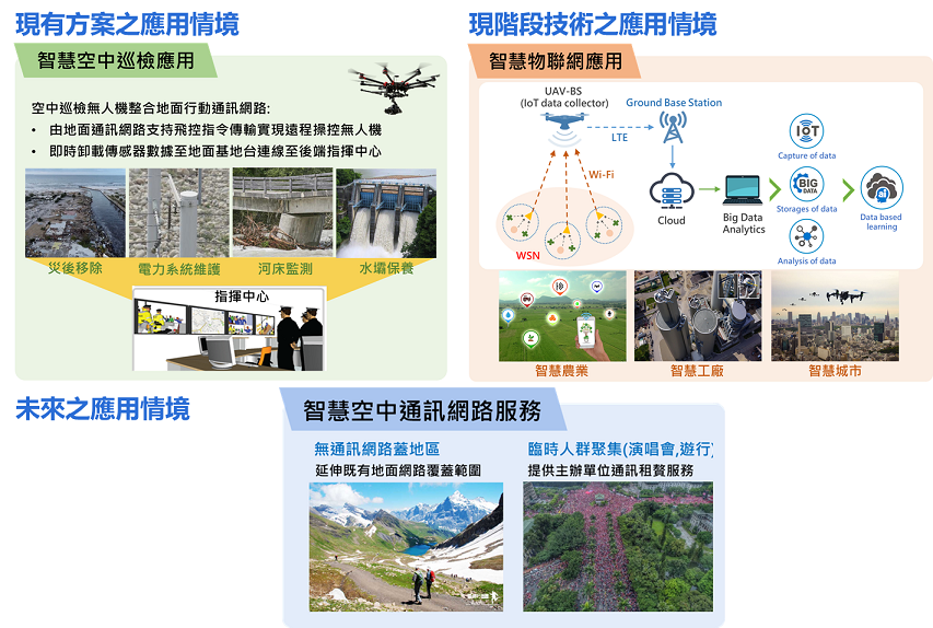 Intelligent Communications and Networking Technologies for ANGEL Base Stations