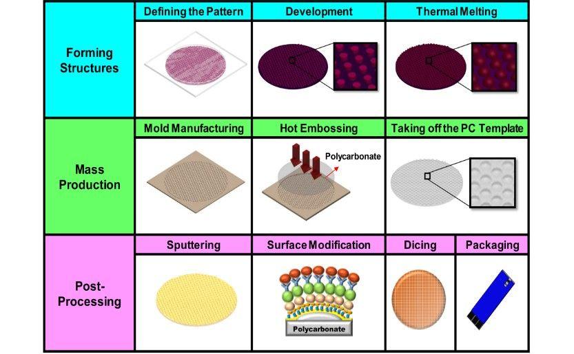 Multi-functional bio-sensor chip