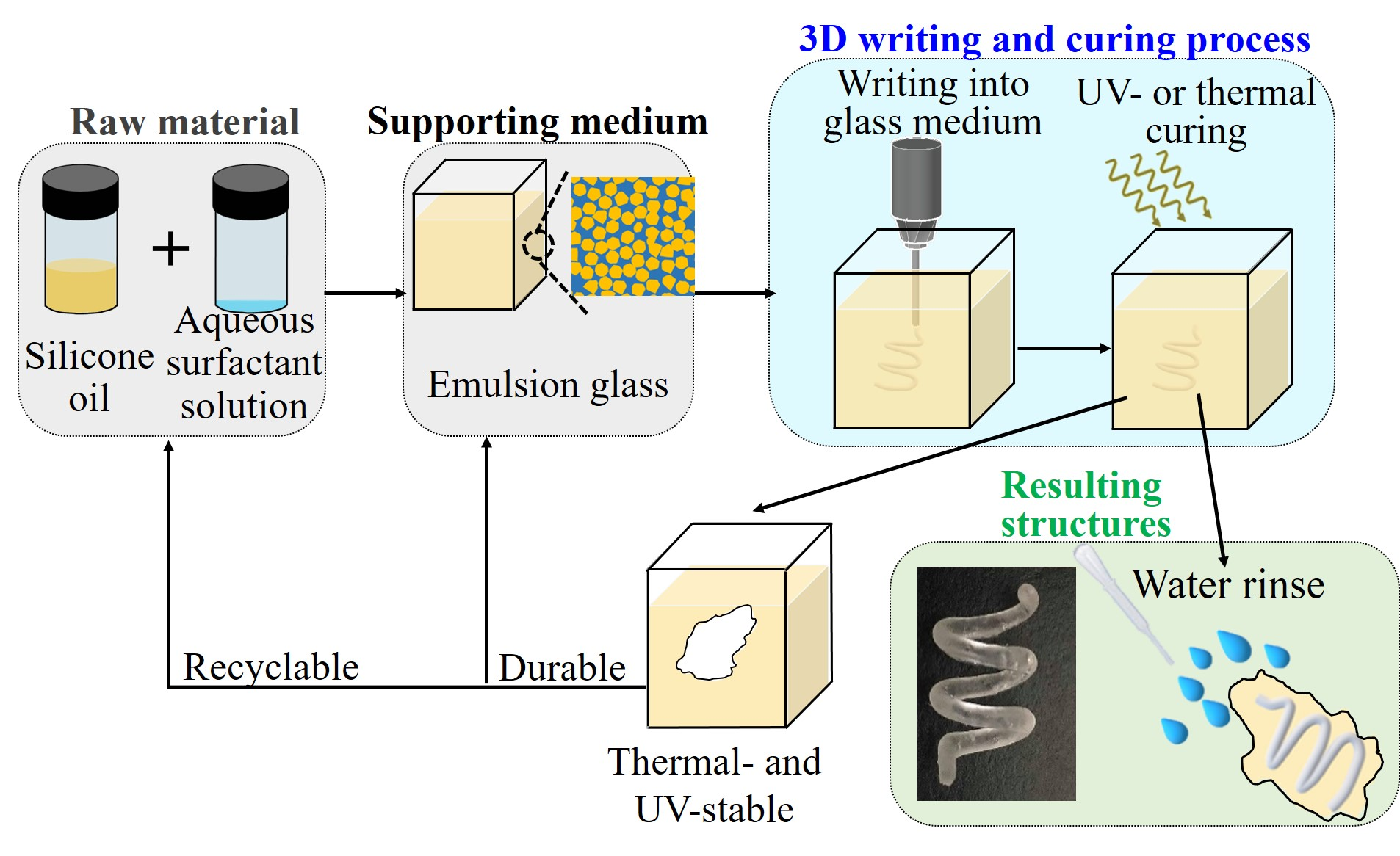 UV-resistant Self-healing Emulsion Glass as a New Liquid-like Solid Material for 3D Printing