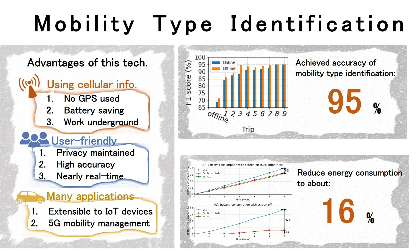 Applying Machine Learning to User Mobility Type Identification for 5th Generation Mobile Networks