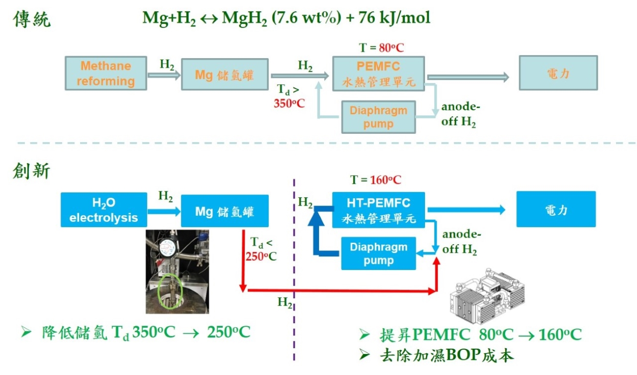 Low-temperature magnesium hydrogen storage materials and energy storage applications