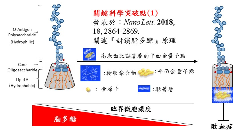 Sub-nanometer gold stickermethods for protecting against endotoxin-induced sepsis == Applied for the treatment of malignant wounds