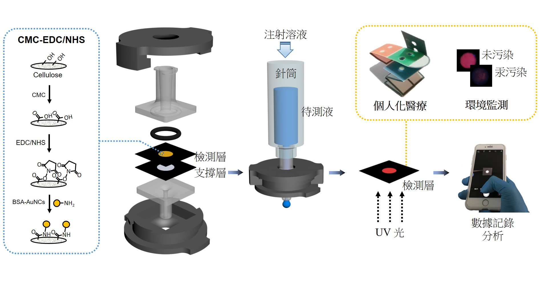 Infectious Disease Diagnosis and Water Quality Monitoring Using Nanomaterials Immobilized Paper and a Flow Controllable Microfluidic Device