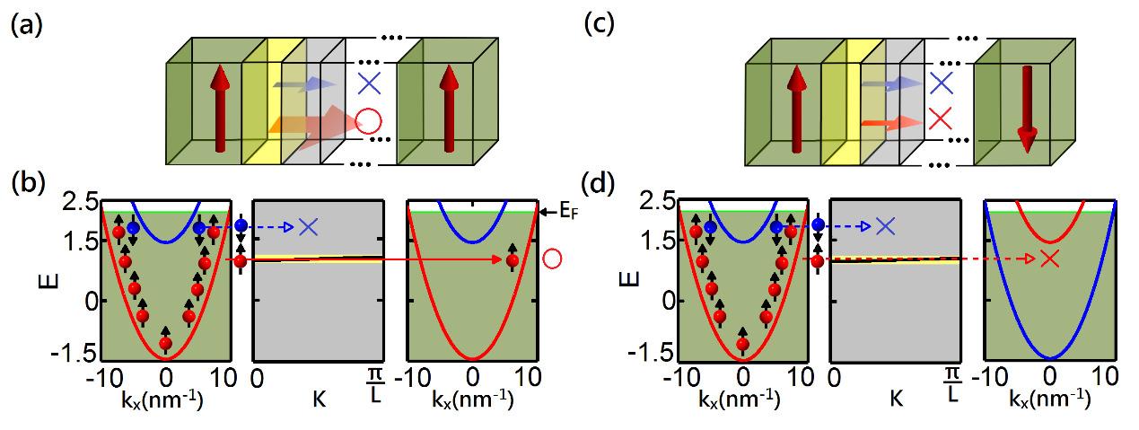 SS-MRAM: A superlattice based STT-MRAM with extra-high performance