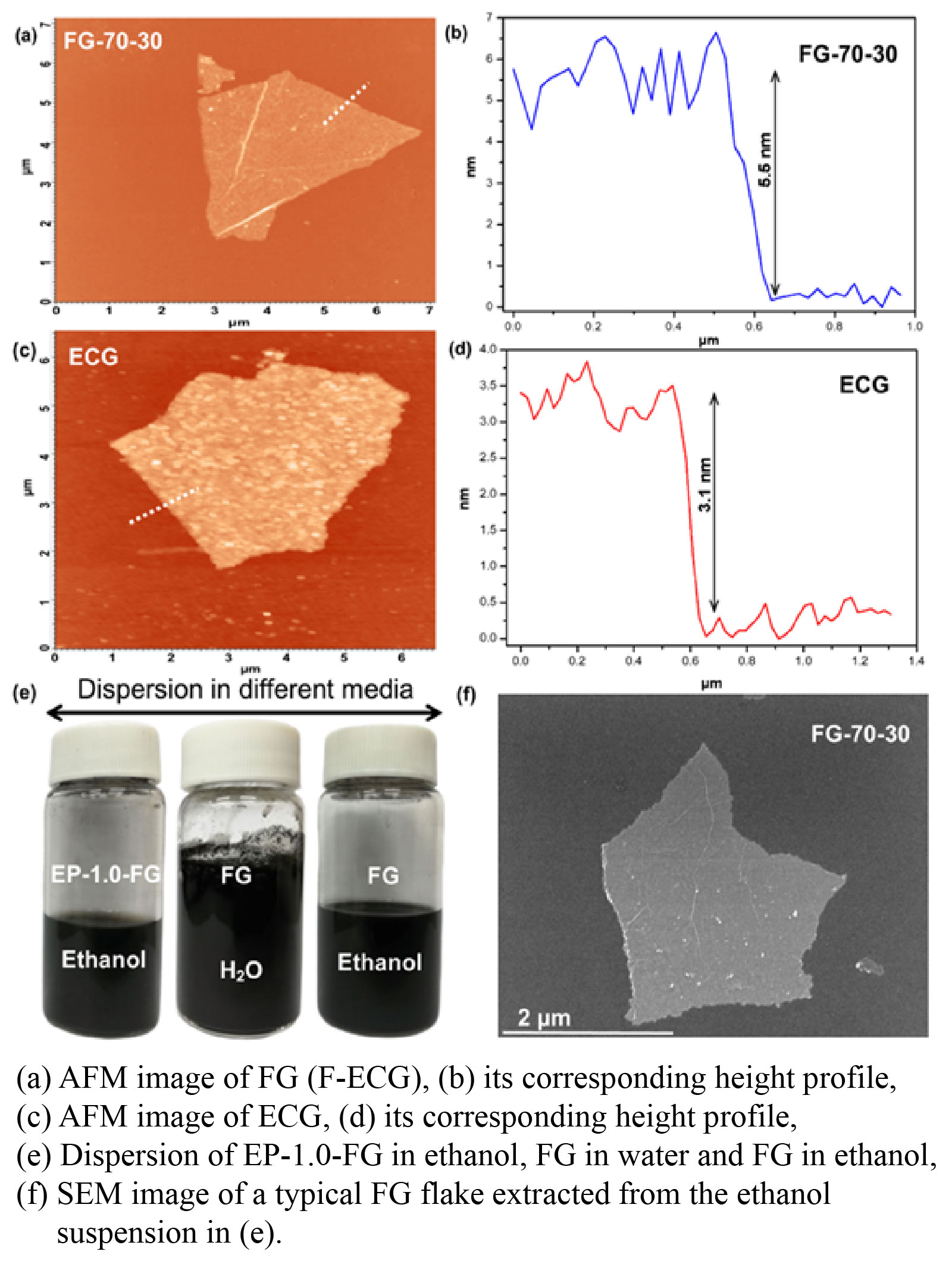 Mass production technology of fluorinated graphene and its multi-functional applications on surface coating