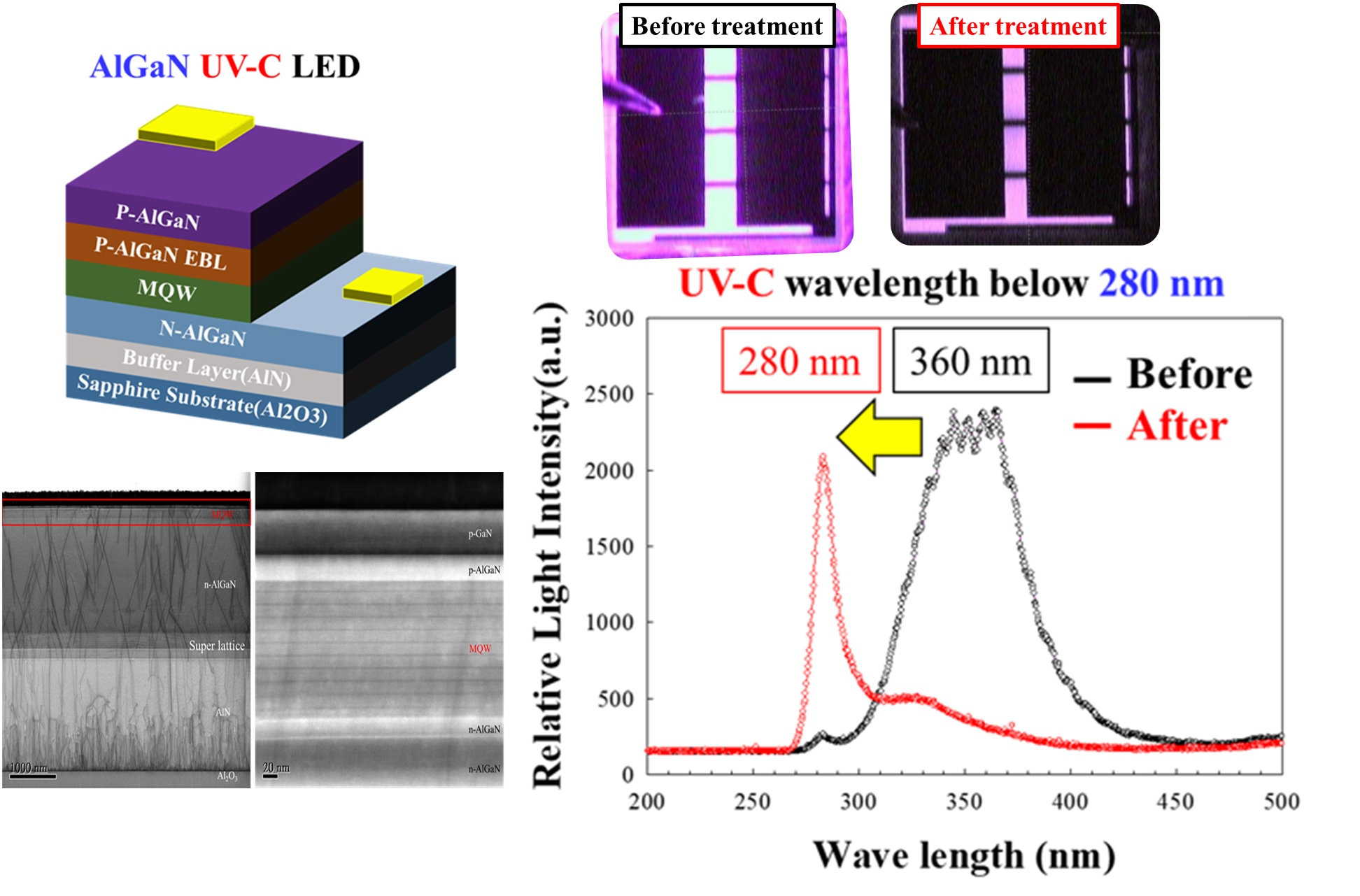 Low-Temperature Defects Elimination Technology for Semiconductor devices