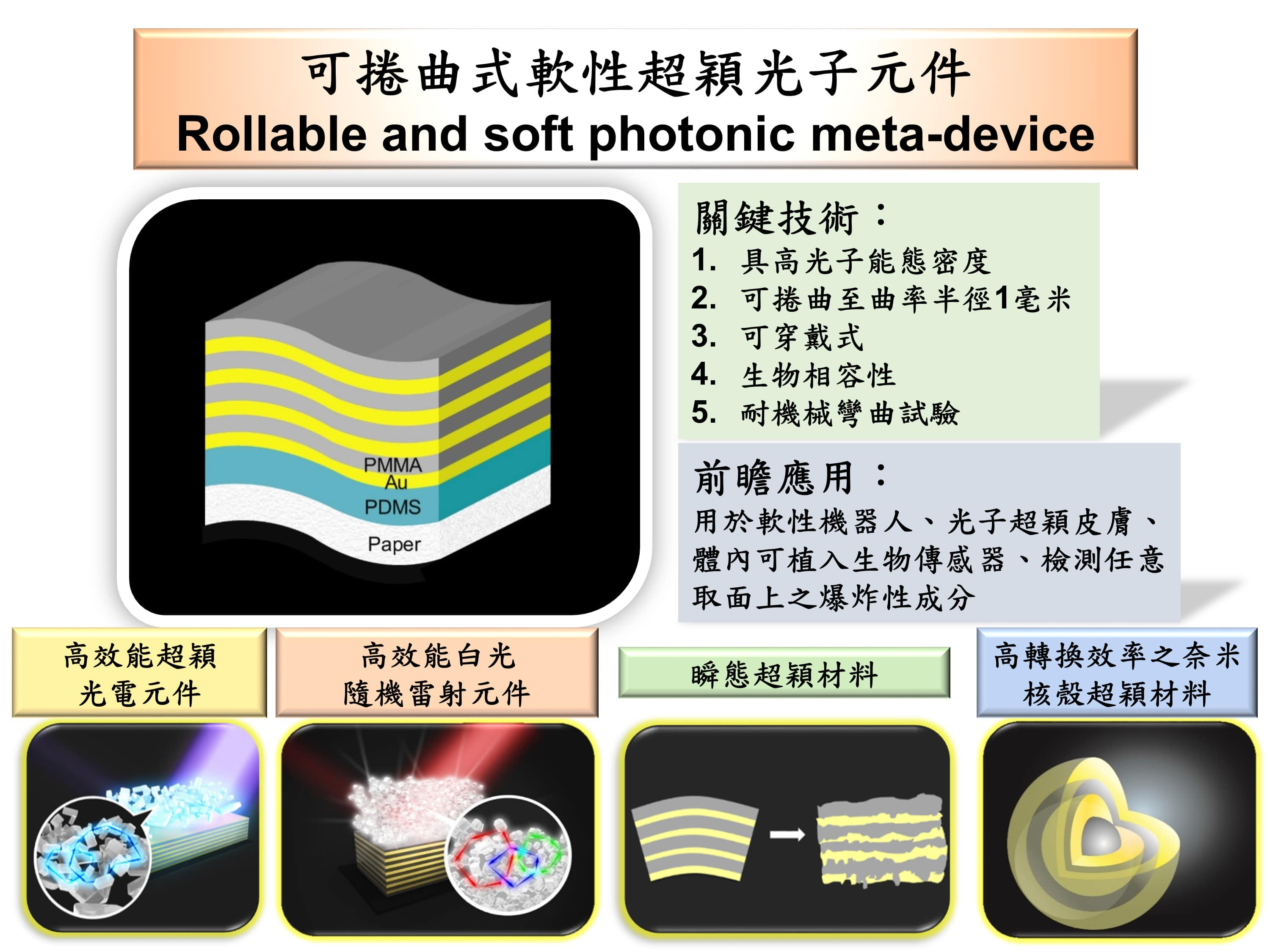 Rollable and soft photonic meta-device