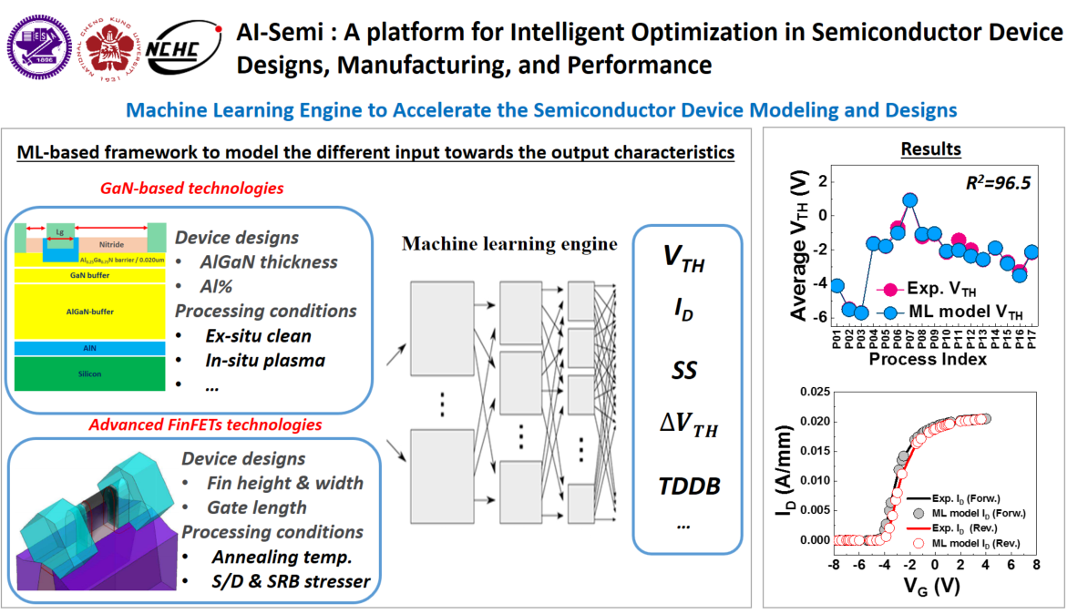 AI-Semi : A platform for Intelligent Optimization in Semiconductor Device Designs, Manufacturing, and Performance