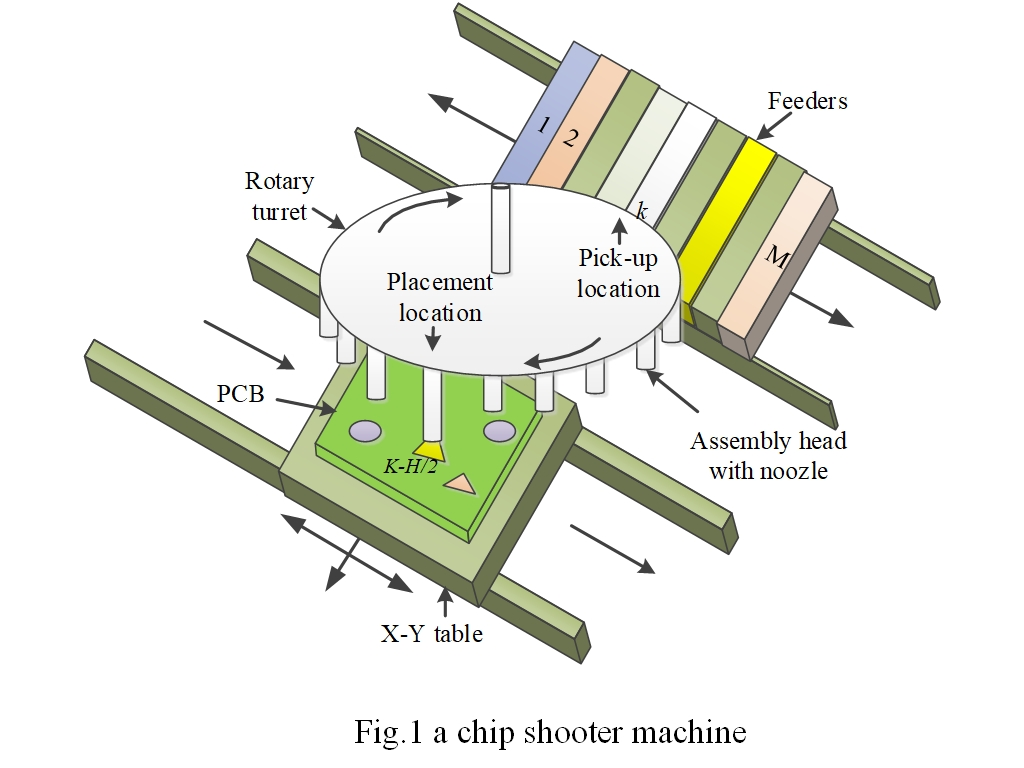 Using Improved Shuffled Frog-Leaping Algorithm for the Optimization of Component Sequencing and Feeder Assignments for a Chip Shooter Machine