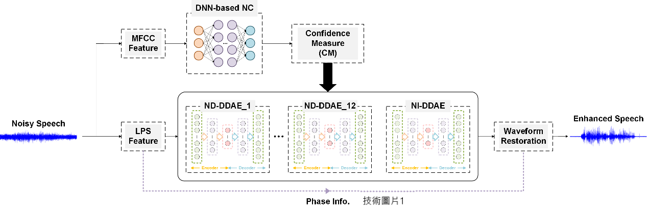 MobileNet and APP based on Deep Neural Network: The Trend of Noise Reduction and Hearing Gain Improvement for Cochlear Implants and Hearing Aids