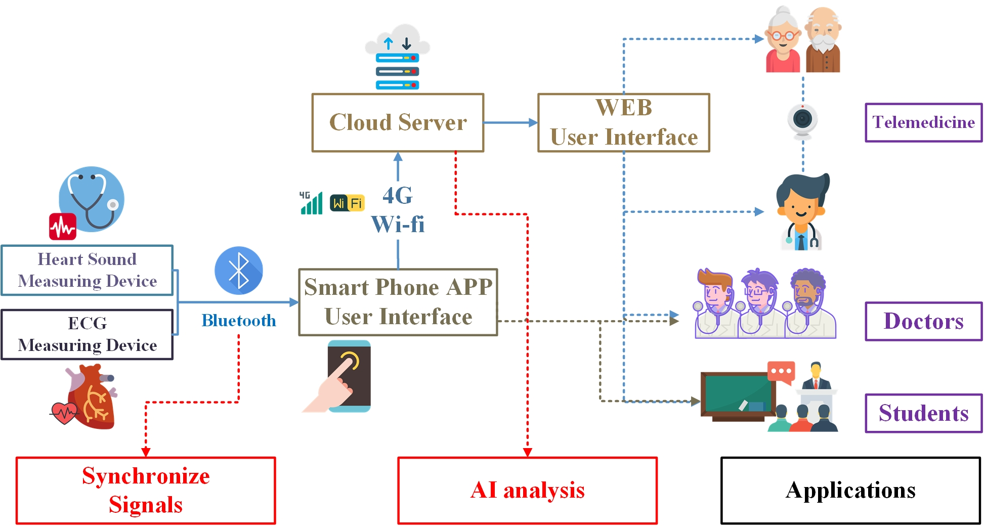Smart IoT Stethoscope System with Heart Disease Diagnosis Capable of Signal Synchronization