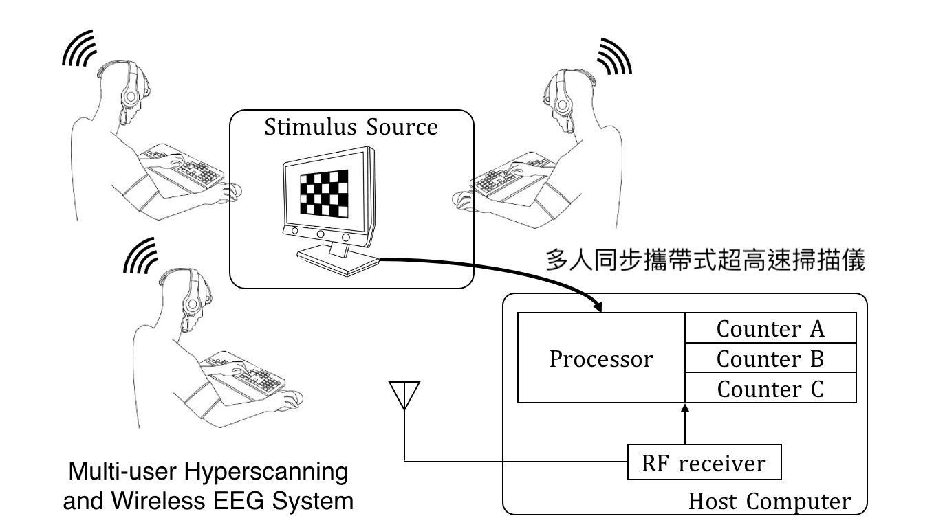 Multi-user Hyperscanning and Wireless EEG System