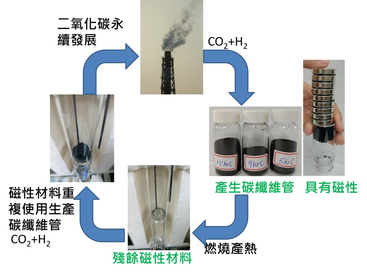 Sustainable development of CO2: CO2 chemically converted to magnetic carbon  nanofibers and their environment and biomedical applications