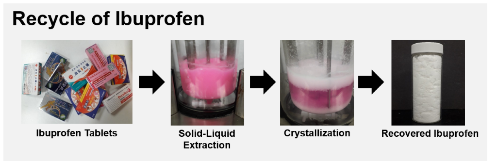 Recycle of Active Pharmaceutical Ingredients from Unused Tablets and Capsules by Solid-Liquid Extraction and Crystallization