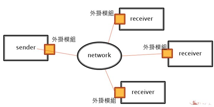 Industrial Control System Transmission Protection System