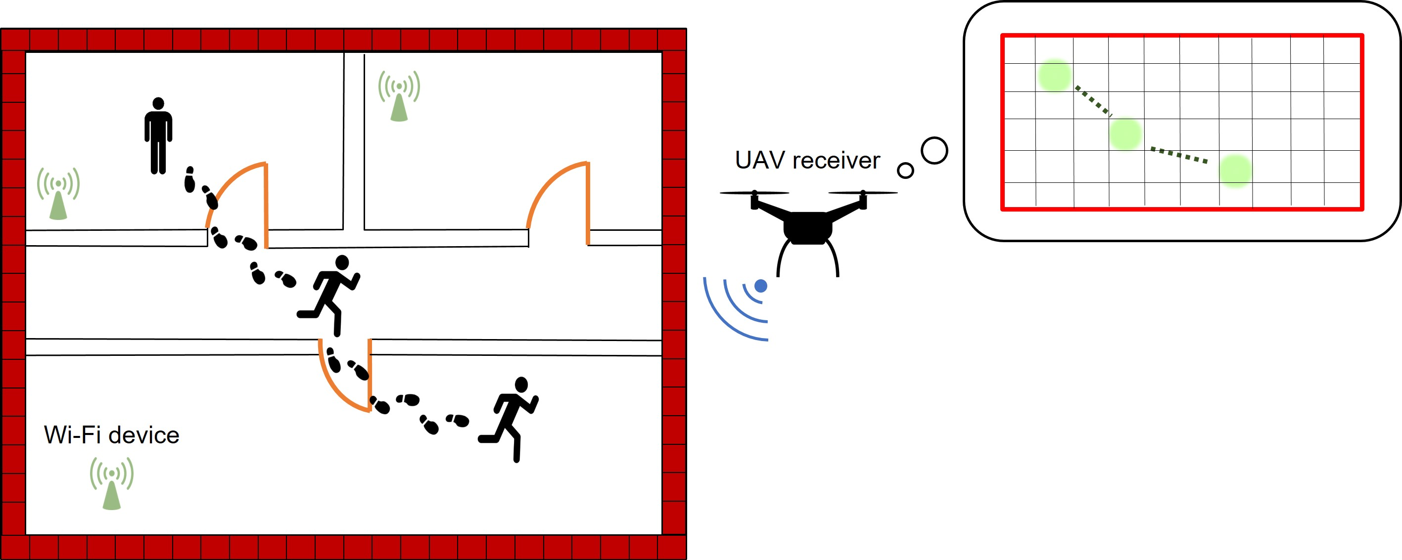 Sensing from the Sky: Wireless Sensing using Autonomous Unmanned Aerial Vehicle in Non-Line-of-Sight Conditions