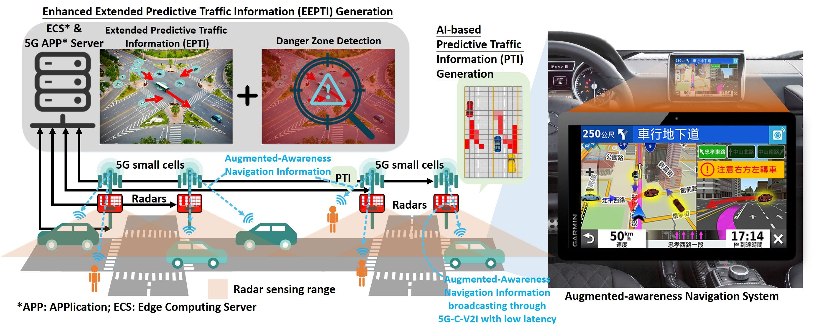 5G C-V2X Enabled Intelligent Traffic Prediction and Warning System