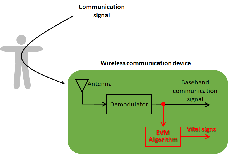 Wireless communication device-based vital-sign radar
