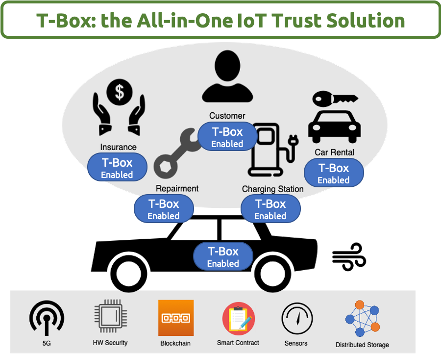 TBox: All-in-One IoT Trust Solution