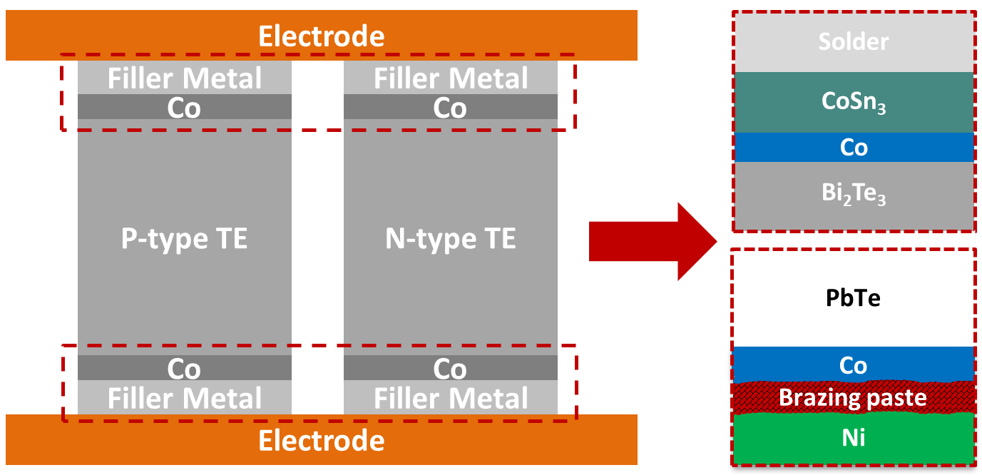 High reliability thermoelectric modules
