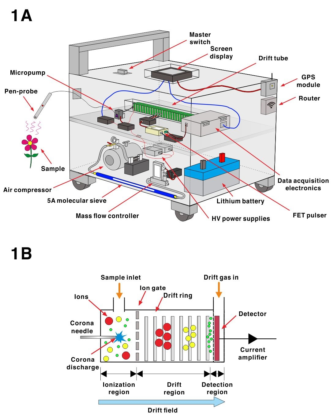 Portable Cloud-integrated Pen-Probe Analyzer for In-situ Analysis of Volatile Organic Compounds Emanating from Surfaces