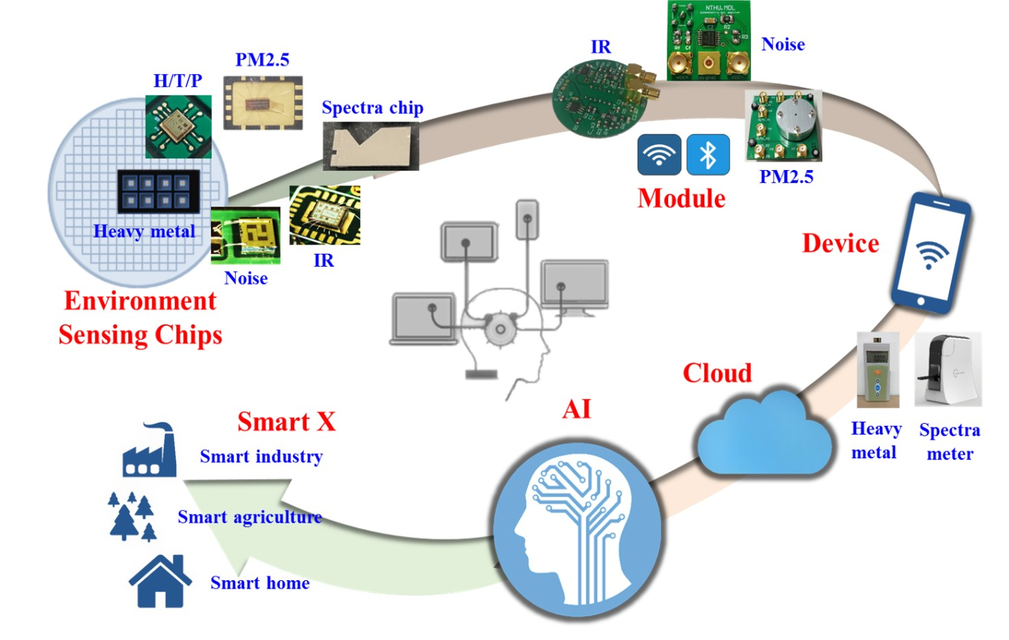 Development and Integration of MEMS environment sensors towards smart and more-than-Moore era