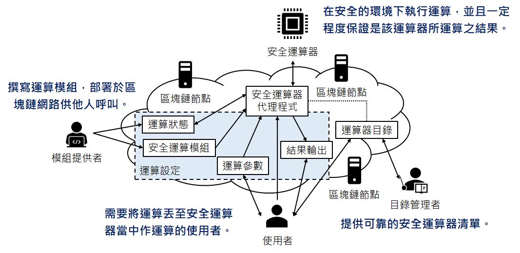 Blockchain-based Security Computing Framework