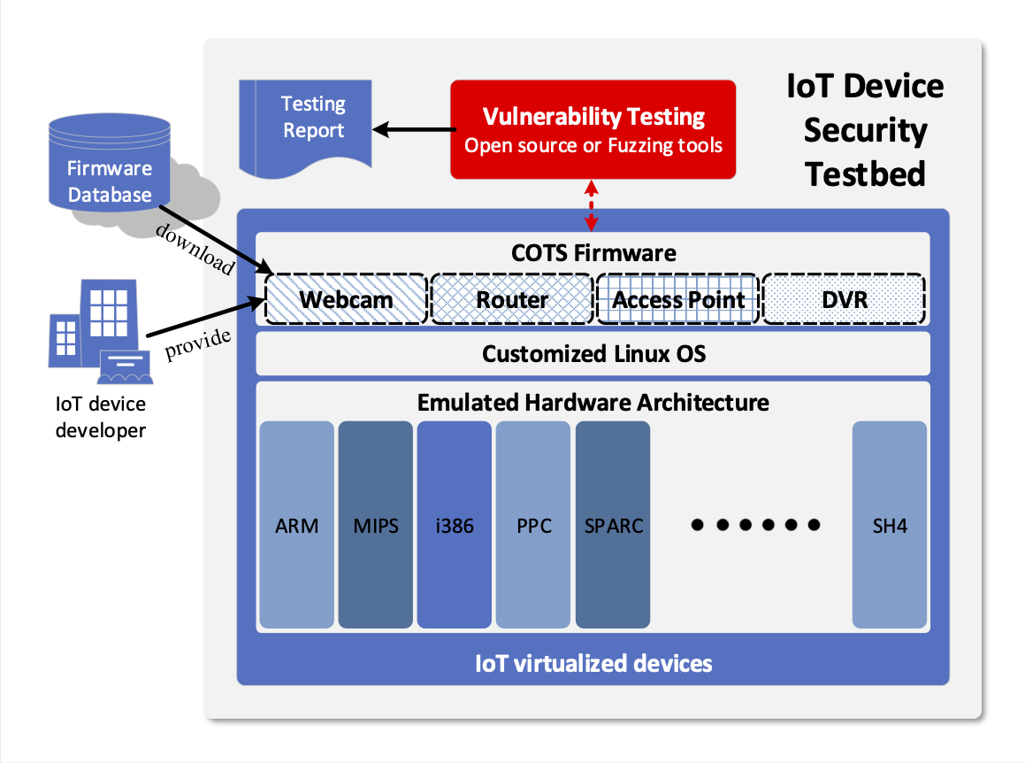 Security Testbed for Commercial IoT Devices Using Firmware Inspection and  Hardware Emulation