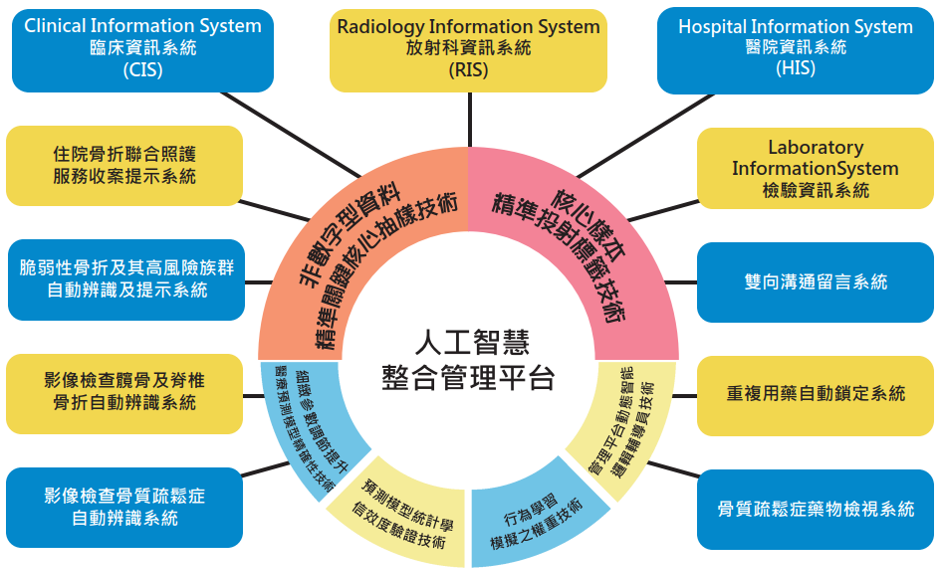 Building integrated management system by artificial intelligence based on big data analysis and data mining to implement precision medicine in healthcare management
