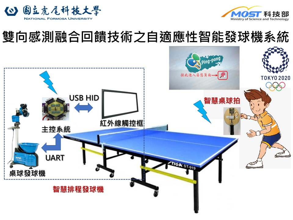 The adaptive intelligent table tennis serve machine system with bidirectional sensing and fusion feedback technology