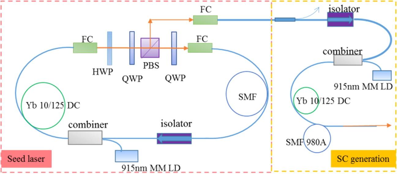 Novel Whitelight Pulsed Fiber Laser and Applications