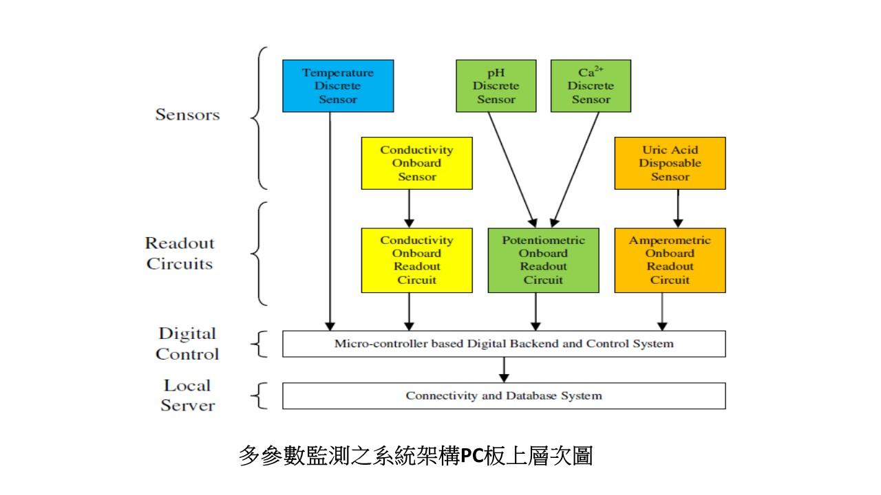Development and Application of Urolithiasis Multi-parameter Micro Sensing System