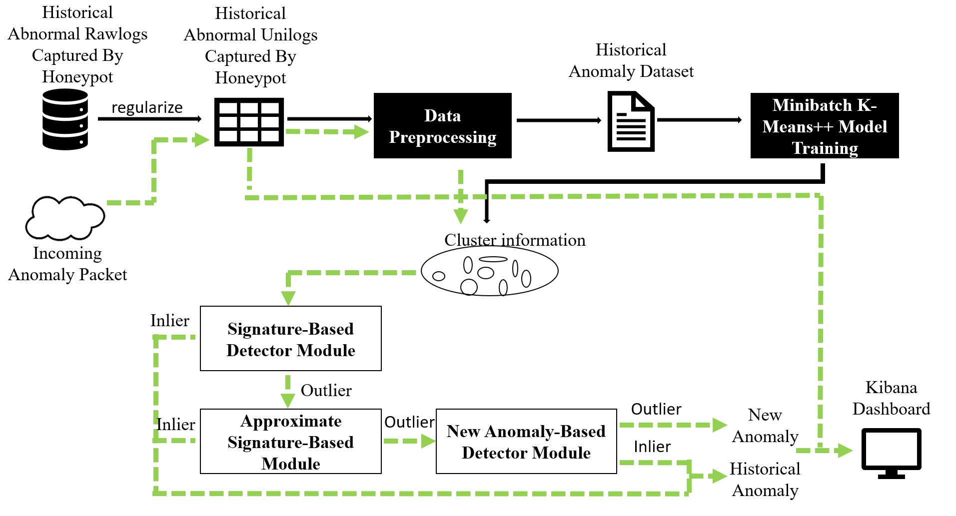 A Novel Method for Detecting New Anomaly (DNA) of HTTP Service
