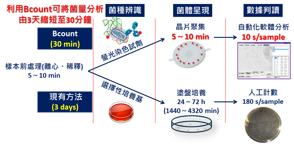 Development of Ring-Shaped Interdigitated Electrode Chip for Rapid Bacterial Counting