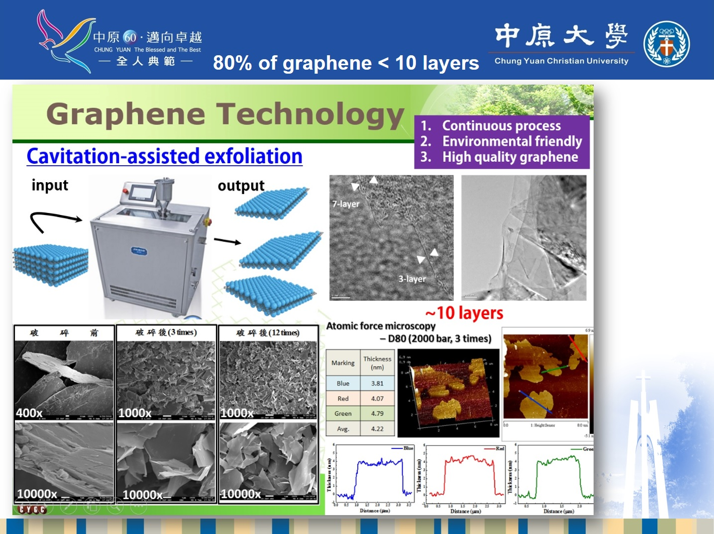 Novel and green process to synthesis high quality graphene as conductive additives for Li ion batteries