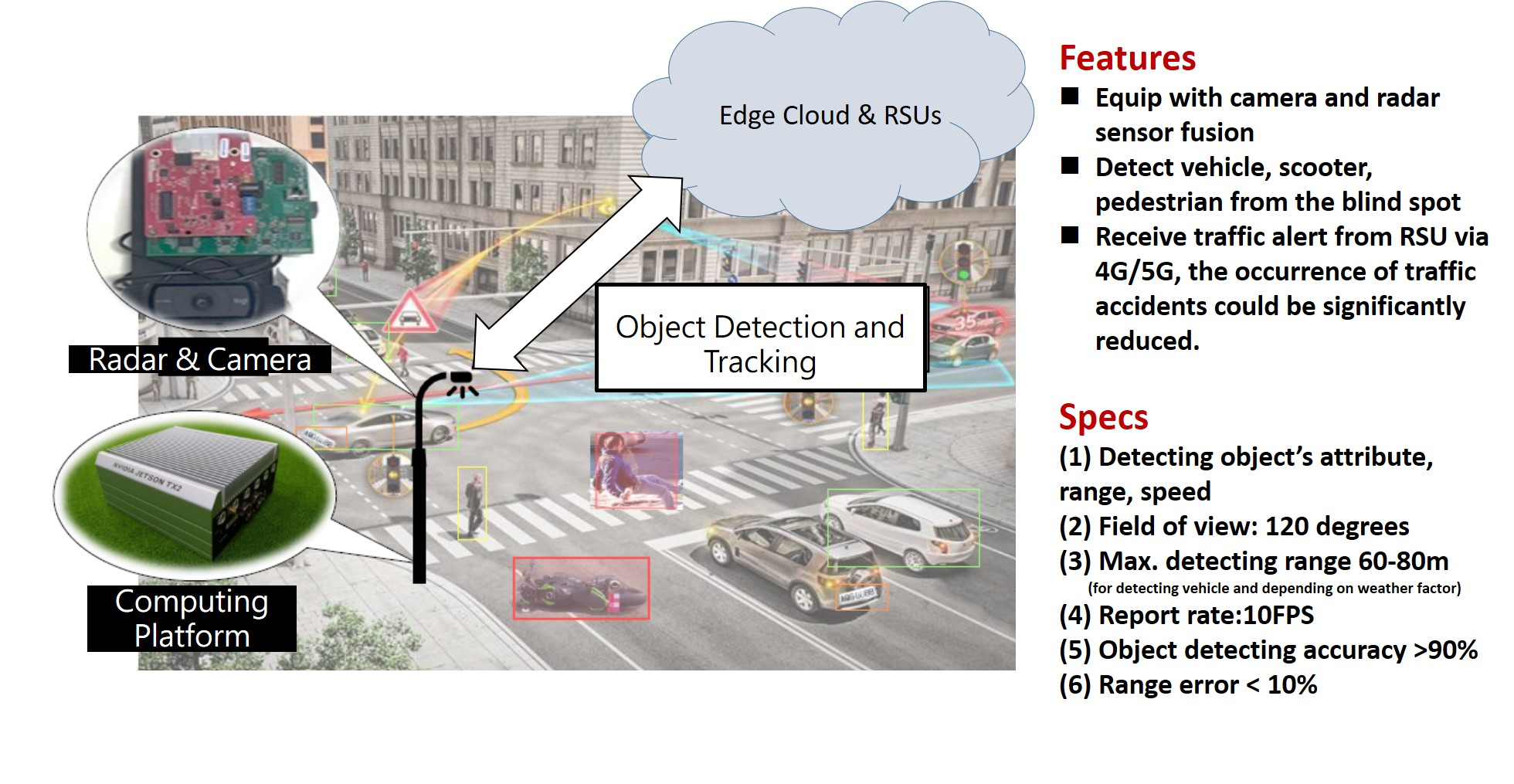 An embedded AI multiple sensor fusion system for object detection and recognition