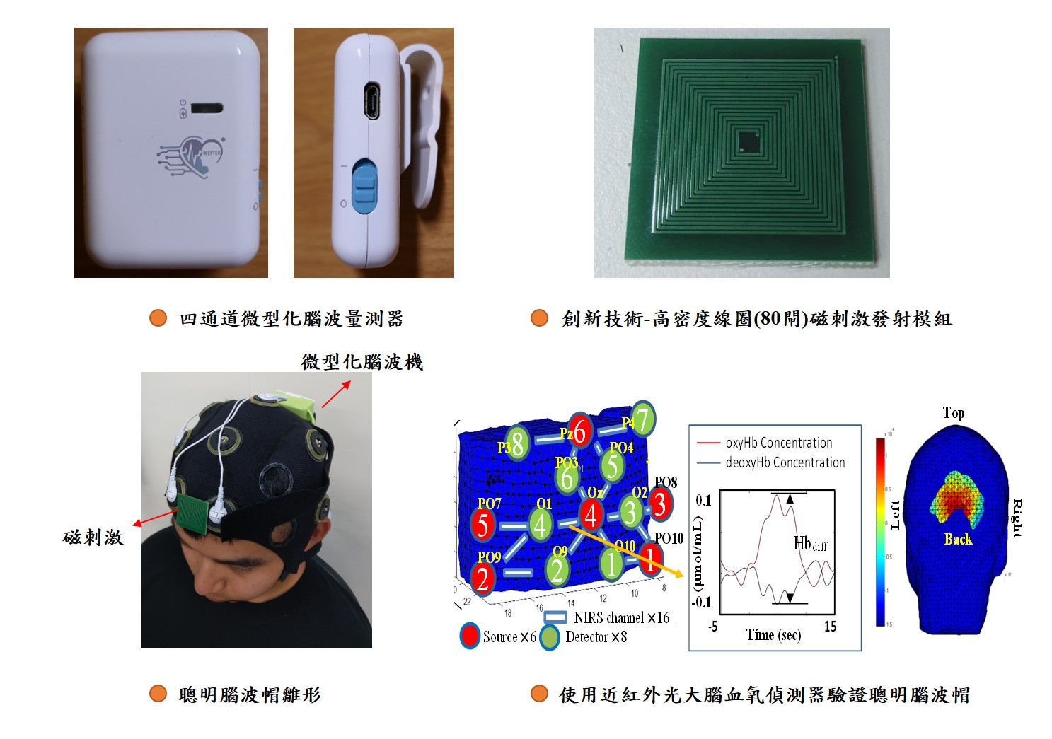 Smart magnetic stimulation EEG cap