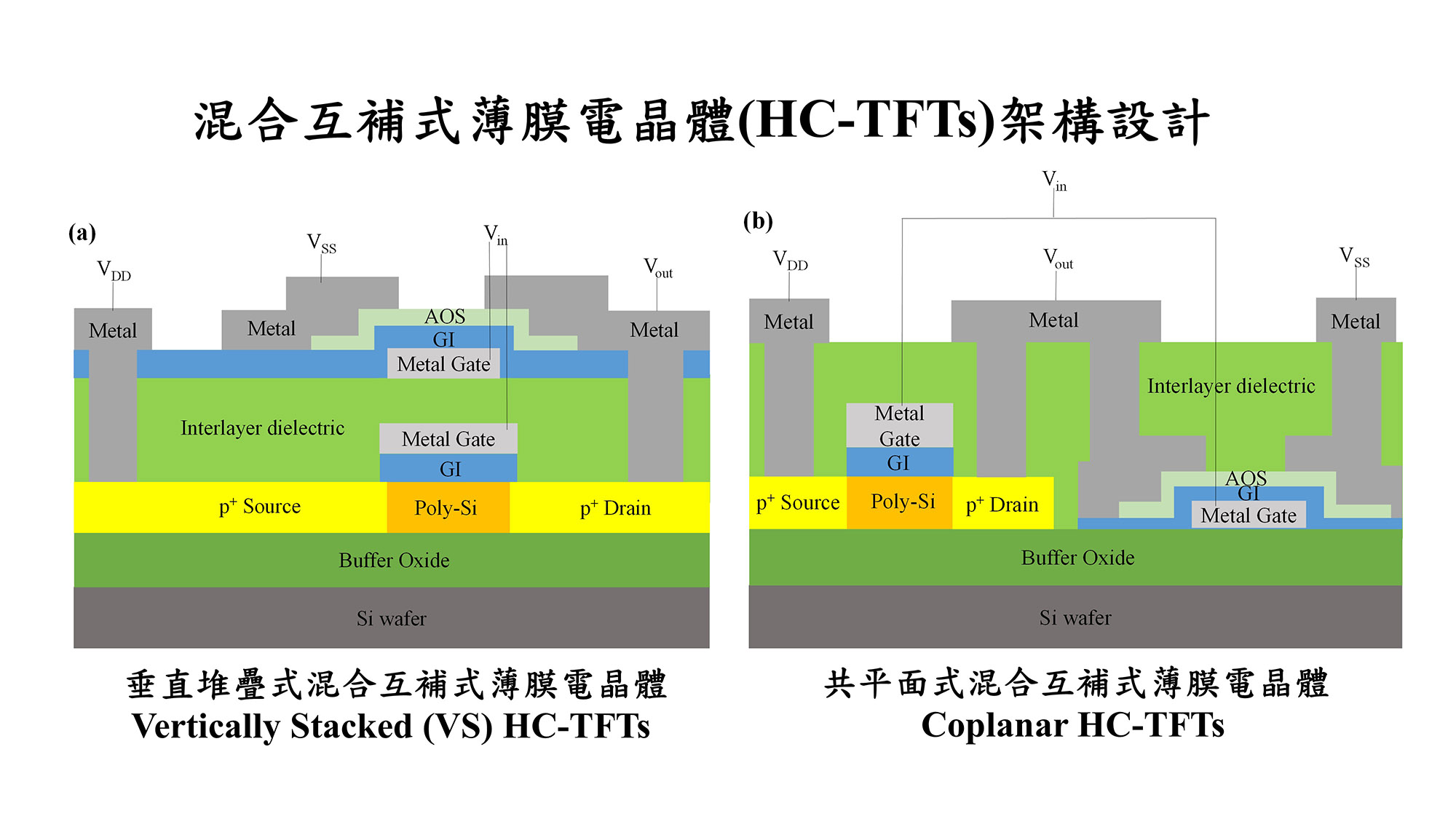 Hybrid CMOS Inverter Comprised of Thin Film Transistors with Hetero-channel for Monolithic 3D-ICs and Ultra-high Resolution Flat-Panel Displays Applications