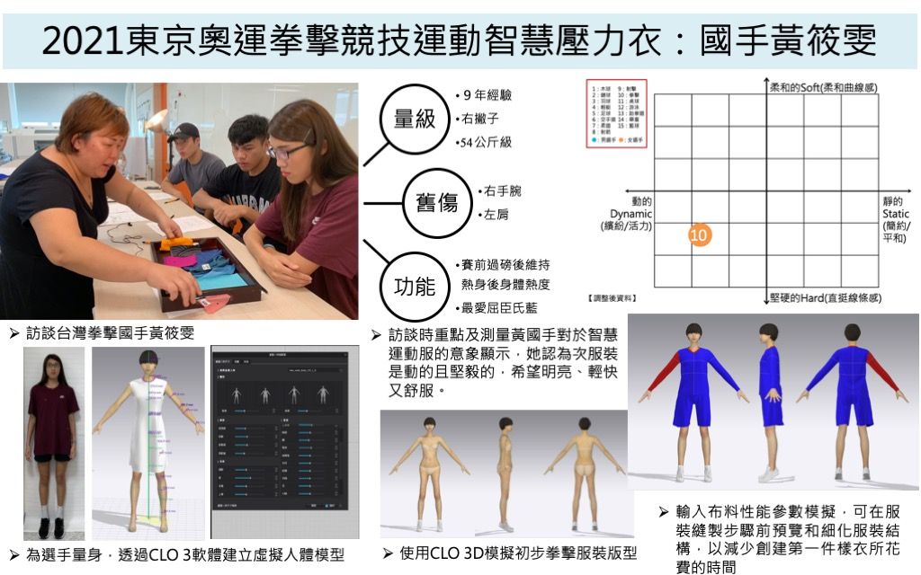 A Smart Clothing Design of Boxing for Taiwan National Athletes