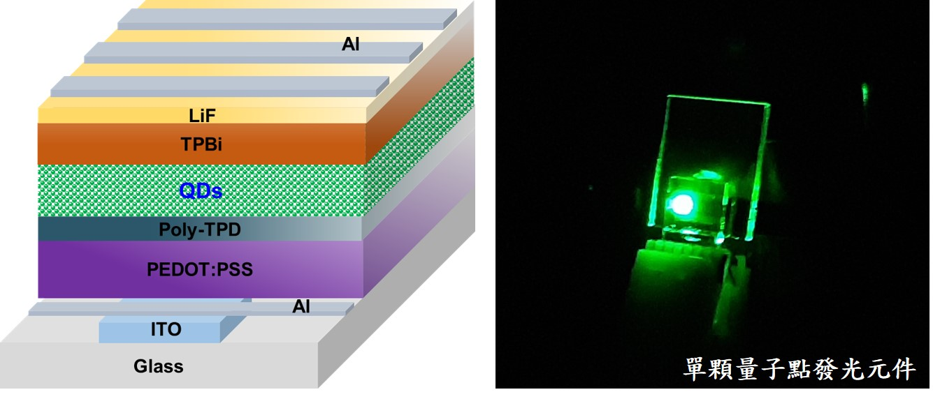 All-Inorganic Cs-based Perovskite Quantum Dot-Based Light-Emitting Display