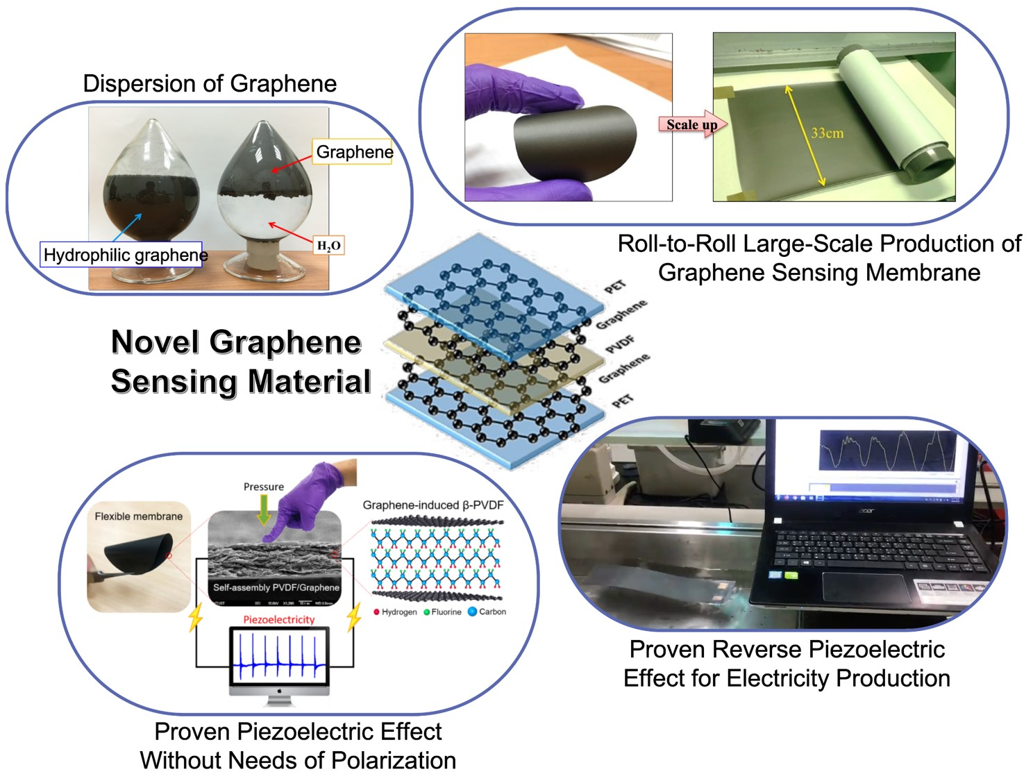 Application of electrical responsive graphene-PVDF membrane in smart sensing clothing and sea-wave power generation